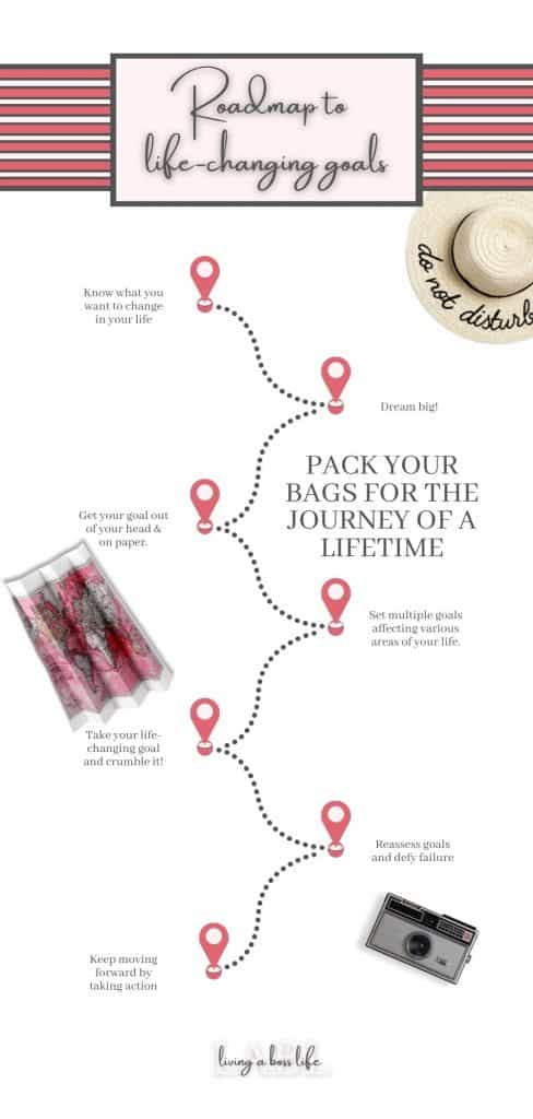 Pack your bags for the journey of your lifetime! These 7 tips to setting life-changing goals will help you find clarity and successfully set goals that you will conquer. Get started today. Read more at livingabosslife.com #Goals #SettingGoals #LifeChangingGoals #GoalsThatChangeYourLife #HowToSetGoals #RoadMapToSuccess