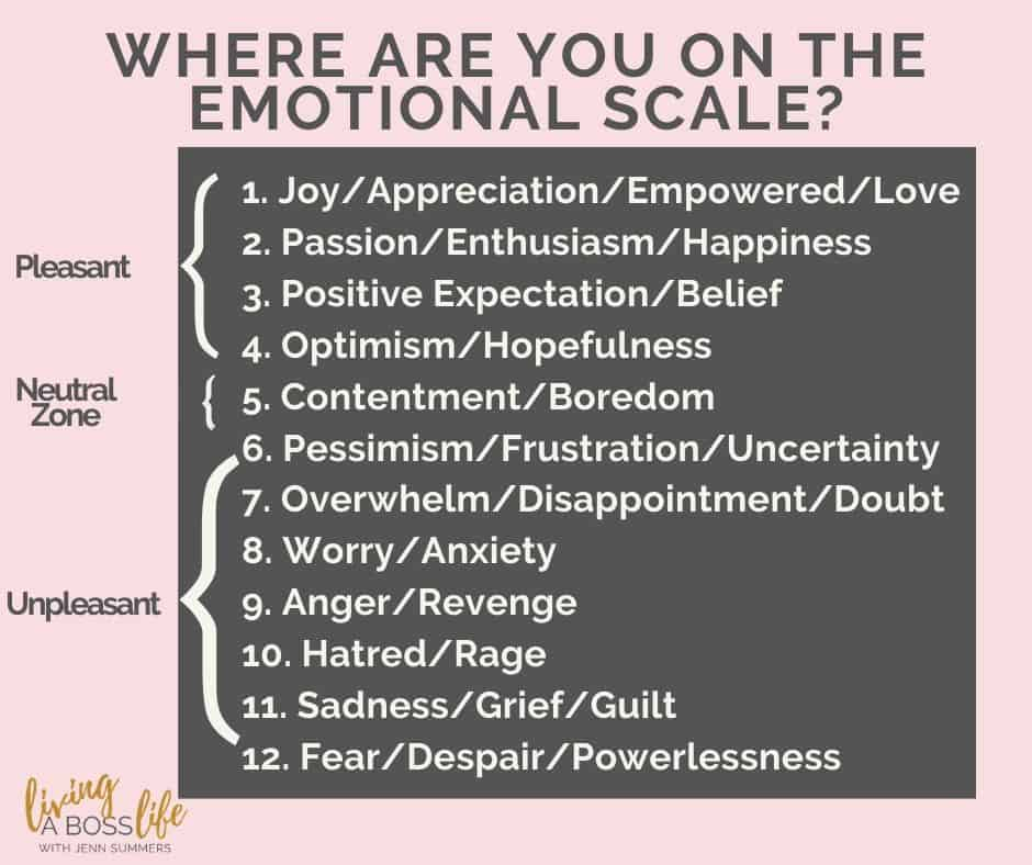 Where are you on an emotional level? Are fear and anxiety. overwhelming you? Slowly work your way up the scale to feel empowered, loved and joyful!